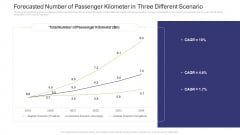 Forecasted Number Of Passenger Kilometer In Three Different Scenario Slides PDF