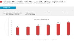 Forecasted Penetration Rate After Successful Strategy Implementation Infographics PDF