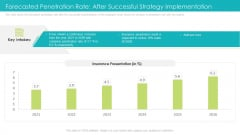 Forecasted Penetration Rate After Successful Strategy Implementation Ppt Portfolio Guide PDF
