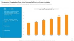 Forecasted Penetration Rate After Successful Strategy Implementation Sample PDF