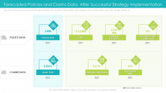 Forecasted Policies And Claims Data After Successful Strategy Implementation Ppt Model Introduction PDF