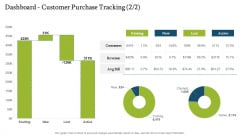 Forecasting And Managing Consumer Attrition For Business Advantage Dashboard Customer Purchase Tracking Lost Sample PDF