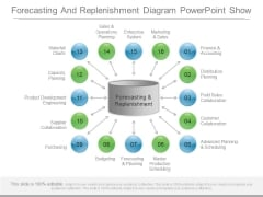 Forecasting And Replenishment Diagram Powerpoint Show