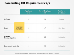 Forecasting HR Requirements Proficient Ppt PowerPoint Presentation Inspiration Graphics Template