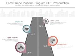 Forex Trade Platform Diagram Ppt Presentation