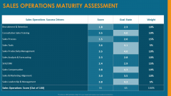 Formulating And Implementing Organization Sales Action Plan Sales Operations Maturity Assessment Guidelines PDF