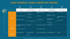 Formulating And Implementing Organization Sales Action Plan Sales Roadmap Global Europe Usa Strategy Graphics PDF