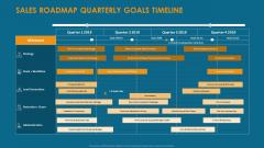 Formulating And Implementing Organization Sales Action Plan Sales Roadmap Quarterly Goals Timeline Professional PDF