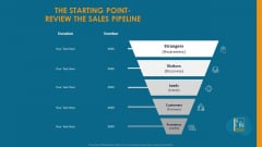 Formulating And Implementing Organization Sales Action Plan The Starting Point Review The Sales Pipeline Mockup PDF