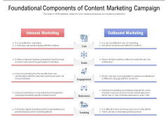 Foundational Components Of Content Marketing Campaign Ppt PowerPoint Presentation Infographics Layout Ideas PDF