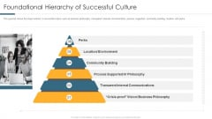 Foundational Hierarchy Of Successful Culture Background PDF