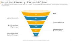 Foundational Hierarchy Of Successful Culture Elements PDF