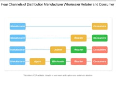 Four Channels Of Distribution Manufacturer Wholesaler Retailer And Consumer Ppt Powerpoint Presentation Slides Visuals