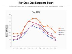 Four Cities Sales Comparison Report Ppt PowerPoint Presentation Pictures Mockup PDF