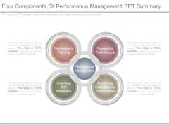 Four Components Of Performance Management Ppt Summary