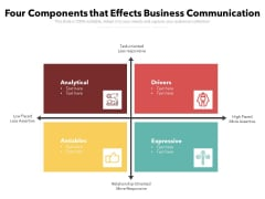 Four Components That Effects Business Communication Ppt PowerPoint Presentation File Graphics Pictures PDF