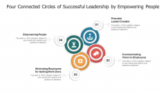 Four Connected Circles Of Successful Leadership By Empowering People Ppt Layout PDF