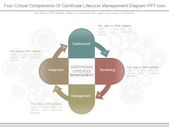 Four Critical Components Of Certificate Lifecycle Management Diagram Ppt Icon