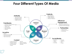 Four Different Types Of Media Ppt PowerPoint Presentation Professional Elements