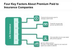 Four Key Factors About Premium Paid To Insurance Companies Ppt PowerPoint Presentation File Background PDF