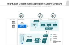 Four Layer Modern Web Application System Structure Ppt PowerPoint Presentation Layouts Clipart Images PDF