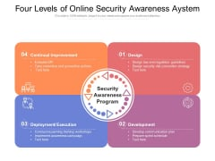 Four Levels Of Online Security Awareness Aystem Ppt PowerPoint Presentation Layouts Elements PDF