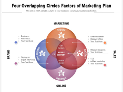 Four Overlapping Circles Factors Of Marketing Plan Ppt PowerPoint Presentation Pictures Display PDF