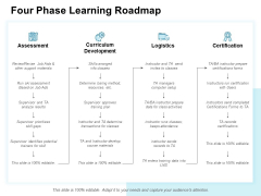 Four Phase Learning Roadmap Ppt PowerPoint Presentation File Ideas