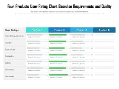 Four Products User Rating Chart Based On Requirements And Quality Ppt PowerPoint Presentation Gallery Slide Download PDF