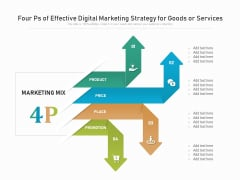 Four Ps Of Effective Digital Marketing Strategy For Goods Or Services Ppt PowerPoint Presentation File Gridlines PDF