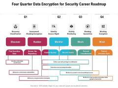 Four Quarter Data Encryption For Security Career Roadmap Sample