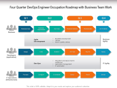 Four Quarter Devops Engineer Occupation Roadmap With Business Team Work Graphics