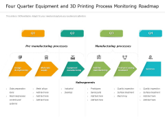 Four Quarter Equipment And 3D Printing Process Monitoring Roadmap Elements