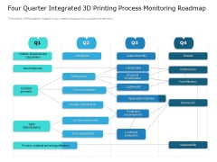 Four Quarter Integrated 3D Printing Process Monitoring Roadmap Download