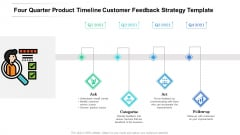 Four Quarter Product Timeline Customer Feedback Strategy Template Inspiration