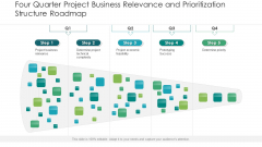 Four Quarter Project Business Relevance And Prioritization Structure Roadmap Brochure