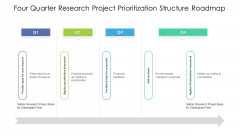 Four Quarter Research Project Prioritization Structure Roadmap Structure