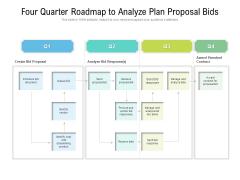 Four Quarter Roadmap To Analyze Plan Proposal Bids Topics