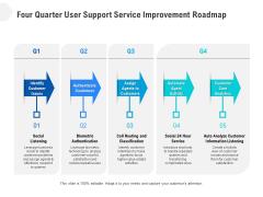 Four Quarter User Support Service Improvement Roadmap Elements