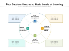 Four Sections Illustrating Basic Levels Of Learning Ppt PowerPoint Presentation Professional Graphics Download PDF