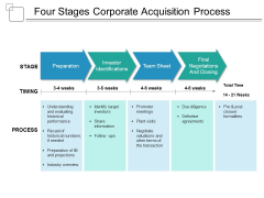 Four Stages Corporate Acquisition Process Ppt PowerPoint Presentation Outline Guide
