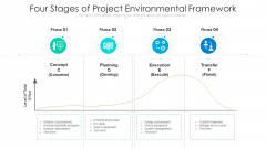 Four Stages Of Project Environmental Framework Ppt Model Icons PDF