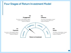 Four Stages Of Return Investment Model Ppt PowerPoint Presentation Model Skills