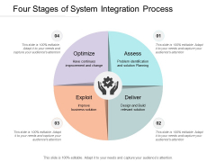 Four Stages Of System Integration Process Ppt PowerPoint Presentation Inspiration Styles