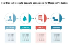 Four Stages Process To Separate Cannabinoid For Medicine Production Ppt PowerPoint Presentation Model Slide PDF