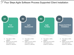 Four Steps Agile Software Process Supported Client Installation Ppt PowerPoint Presentation Professional Templates