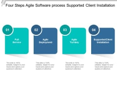 Four Steps Agile Software Process Supported Client Installation Ppt PowerPoint Presentation Summary Vector