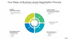 Four Steps Of Business Lease Negotiation Process Themes PDF