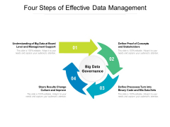 Four Steps Of Effective Data Management Ppt PowerPoint Presentation Pictures Example