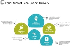 Four Steps Of Lean Project Delivery Ppt PowerPoint Presentation Styles Mockup